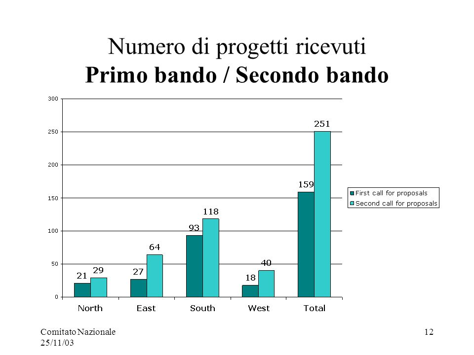 Comitato Nazionale 25/11/03 12 Numero di progetti ricevuti Primo bando / Secondo bando