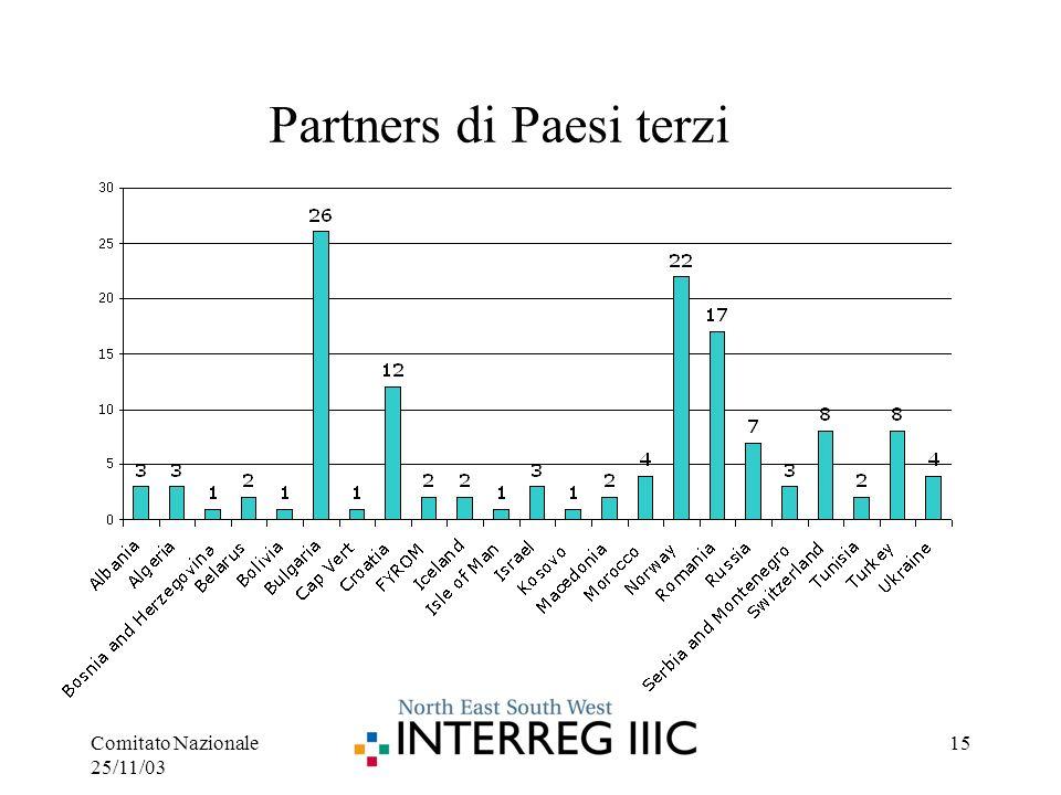 Comitato Nazionale 25/11/03 15 Partners di Paesi terzi