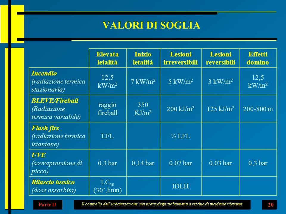 Il controllo dellurbanizzazione nei pressi degli stabilimenti a rischio di incidente rilevante 20 VALORI DI SOGLIA Parte II Elevata letalità Inizio letalità Lesioni irreversibili Lesioni reversibili Effetti domino Incendio (radiazione termica stazionaria) 12,5 kW/m 2 7 kW/m 2 5 kW/m 2 3 kW/m 2 12,5 kW/m 2 BLEVE/Fireball (Radiazione termica variabile) raggio fireball 350 KJ/m 2 200 kJ/m 2 125 kJ/m 2 200-800 m Flash fire (radiazione termica istantane) LFL ½ LFL UVE (sovrapressione di picco) 0,3 bar0,14 bar0,07 bar0,03 bar0,3 bar Rilascio tossico (dose assorbita) LC 50 (30,hmn) IDLH