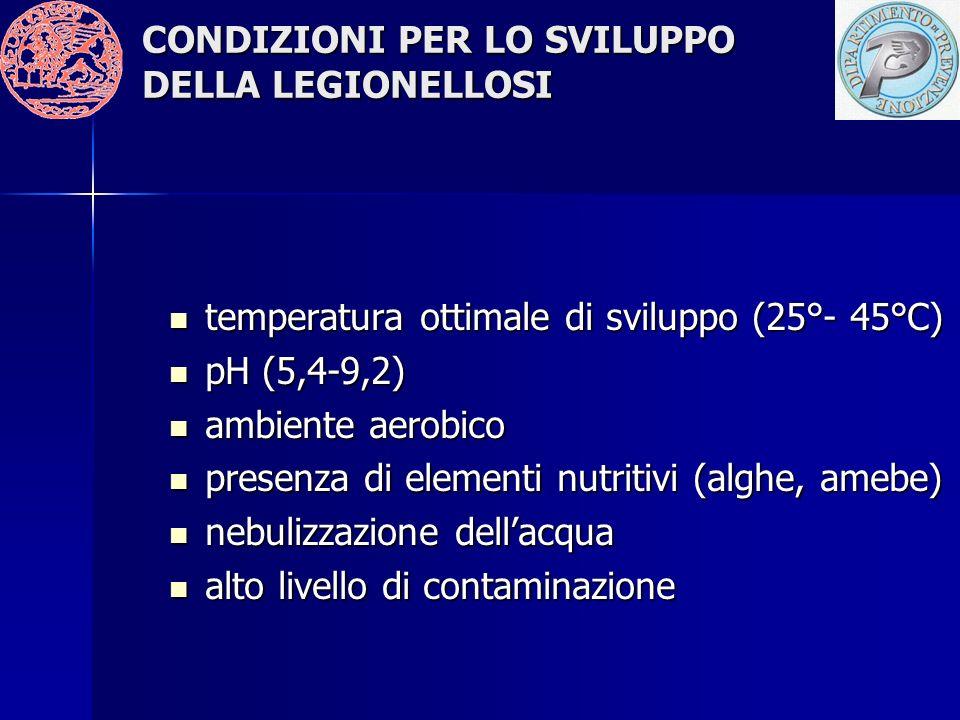 CONDIZIONI PER LO SVILUPPO DELLA LEGIONELLOSI temperatura ottimale di sviluppo (25°- 45°C) temperatura ottimale di sviluppo (25°- 45°C) pH (5,4-9,2) pH (5,4-9,2) ambiente aerobico ambiente aerobico presenza di elementi nutritivi (alghe, amebe) presenza di elementi nutritivi (alghe, amebe) nebulizzazione dellacqua nebulizzazione dellacqua alto livello di contaminazione alto livello di contaminazione