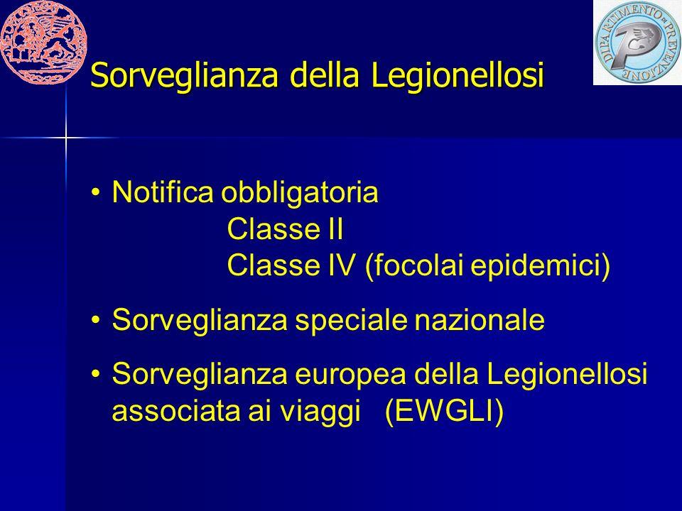 Sorveglianza della Legionellosi Notifica obbligatoria Classe II Classe IV (focolai epidemici) Sorveglianza speciale nazionale Sorveglianza europea della Legionellosi associata ai viaggi (EWGLI)