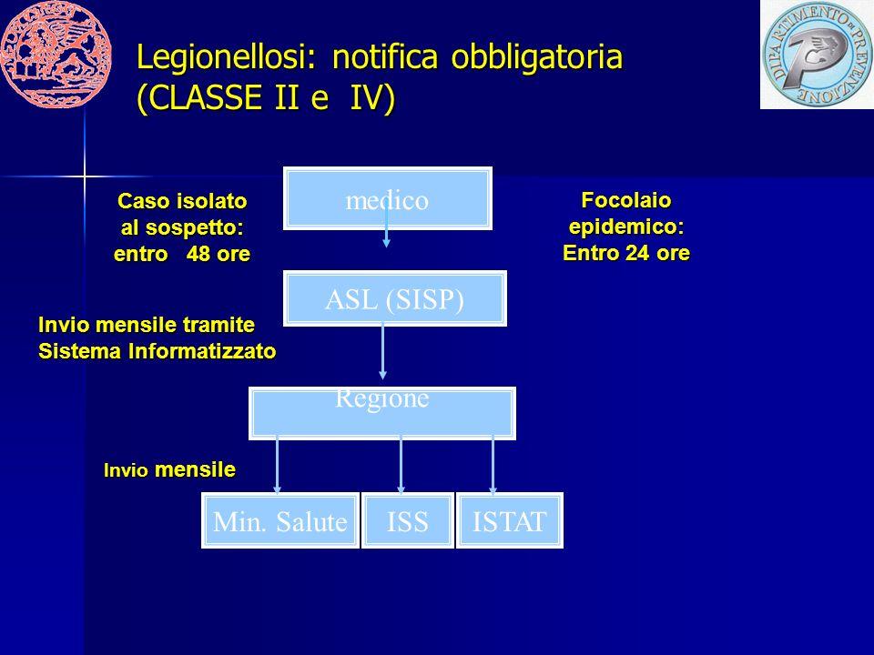 medico ASL (SISP) Regione ISSMin.
