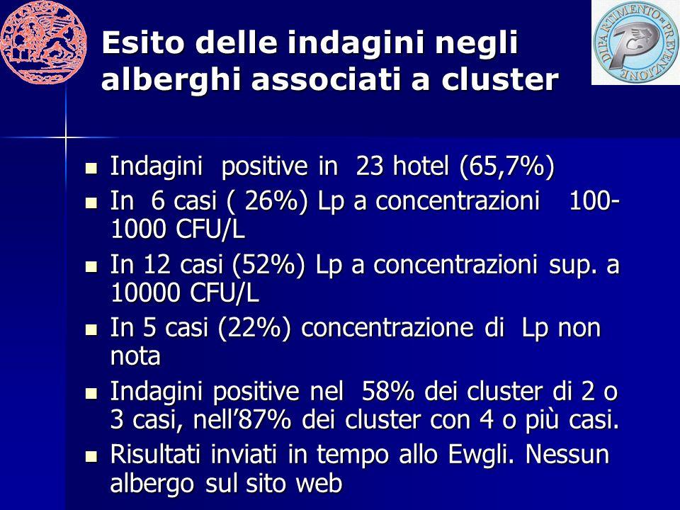Esito delle indagini negli alberghi associati a cluster Indagini positive in 23 hotel (65,7%) Indagini positive in 23 hotel (65,7%) In 6 casi ( 26%) Lp a concentrazioni 100- 1000 CFU/L In 6 casi ( 26%) Lp a concentrazioni 100- 1000 CFU/L In 12 casi (52%) Lp a concentrazioni sup.