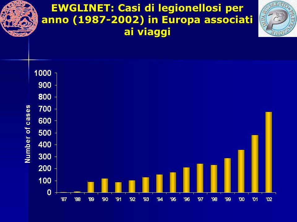 EWGLINET: Casi di legionellosi per anno (1987-2002) in Europa associati ai viaggi