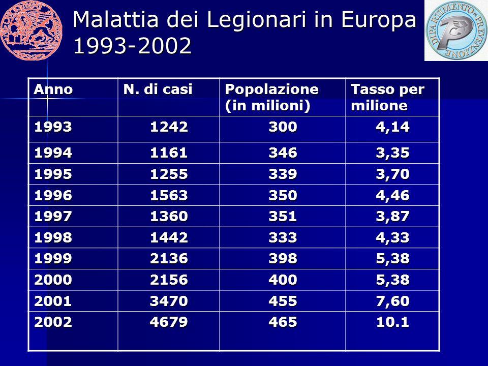Malattia dei Legionari in Europa 1993-2002 Anno N.