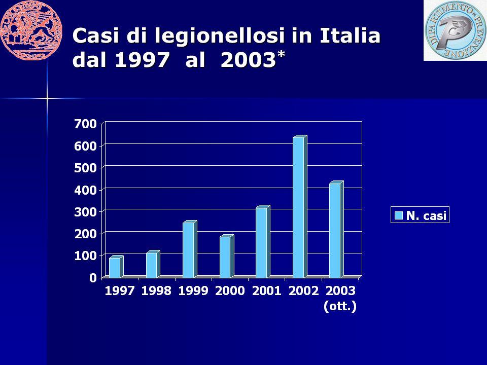 Casi di legionellosi in Italia dal 1997 al 2003 *