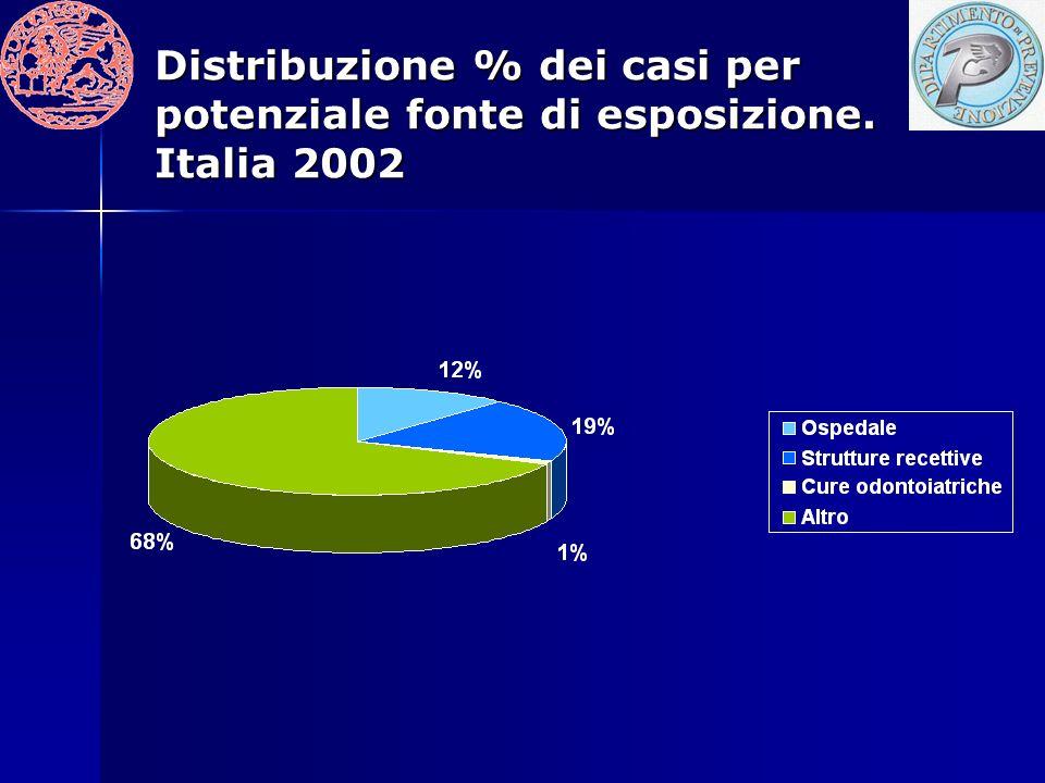 Distribuzione % dei casi per potenziale fonte di esposizione. Italia 2002