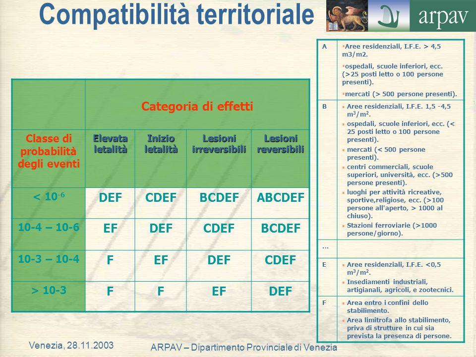 Venezia, 28.11.2003 ARPAV – Dipartimento Provinciale di Venezia Compatibilità territoriale Categoria di effetti Classe di probabilità degli eventi Ele