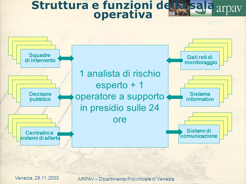 Venezia, 28.11.2003 ARPAV – Dipartimento Provinciale di Venezia 1 analista di rischio esperto + 1 operatore a supporto in presidio sulle 24 ore Strutt