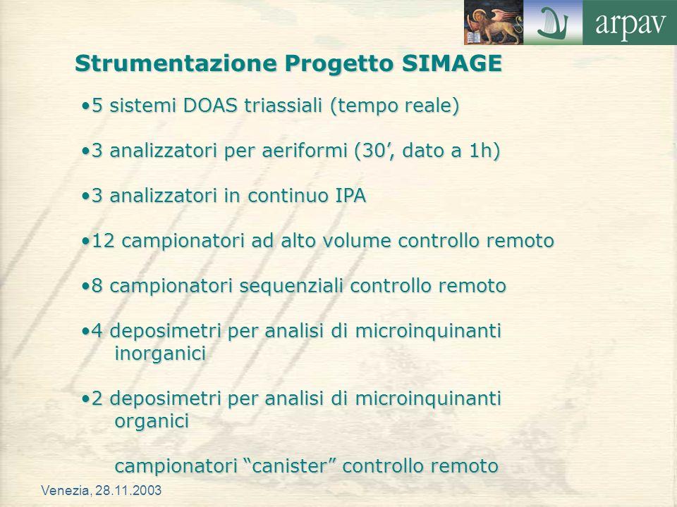 Venezia, 28.11.2003 5 sistemi DOAS triassiali (tempo reale)5 sistemi DOAS triassiali (tempo reale) 3 analizzatori per aeriformi (30, dato a 1h)3 anali