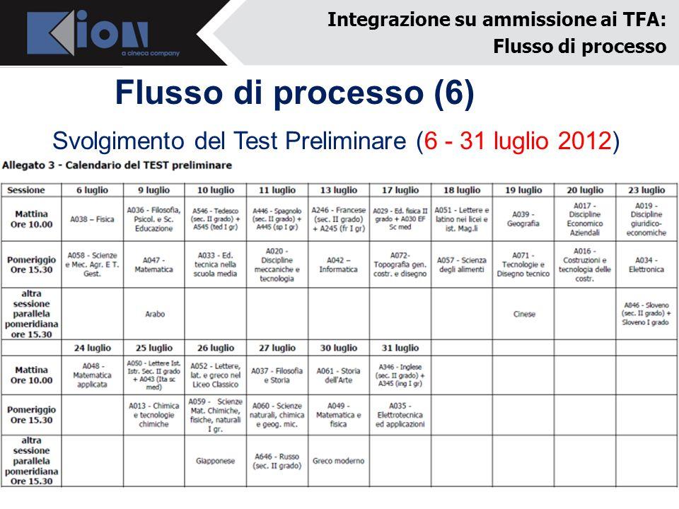Flusso di processo (6) Integrazione su ammissione ai TFA: Flusso di processo Svolgimento del Test Preliminare (6 - 31 luglio 2012)