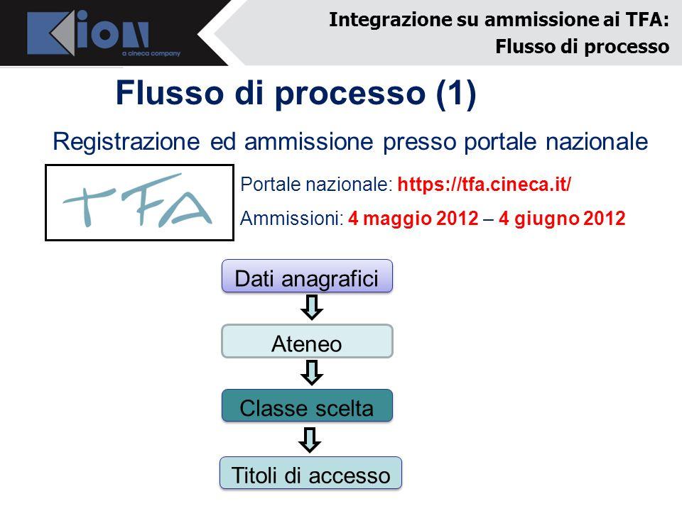 Flusso di processo (1) Integrazione su ammissione ai TFA: Flusso di processo Registrazione ed ammissione presso portale nazionale Dati anagrafici Aten