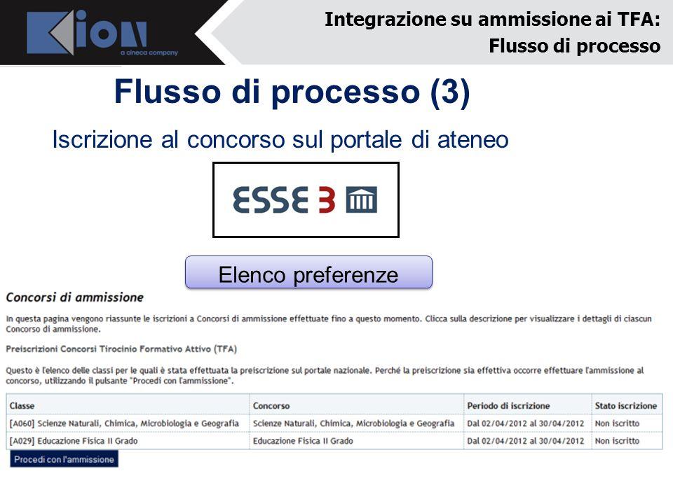 Flusso di processo (3) Integrazione su ammissione ai TFA: Flusso di processo Iscrizione al concorso sul portale di ateneo Elenco preferenze Iscrizione al concorso Titoli di accesso Tassa ammissione