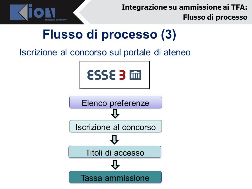 Flusso di processo (3) Integrazione su ammissione ai TFA: Flusso di processo Iscrizione al concorso sul portale di ateneo Elenco preferenze Iscrizione