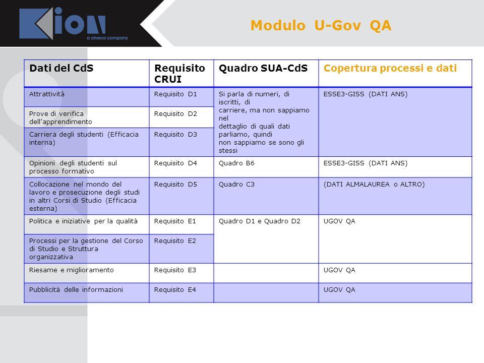 Dati del CdSRequisito CRUI Quadro SUA-CdSCopertura processi e dati AttrattivitàRequisito D1Si parla di numeri, di iscritti, di carriere, ma non sappia