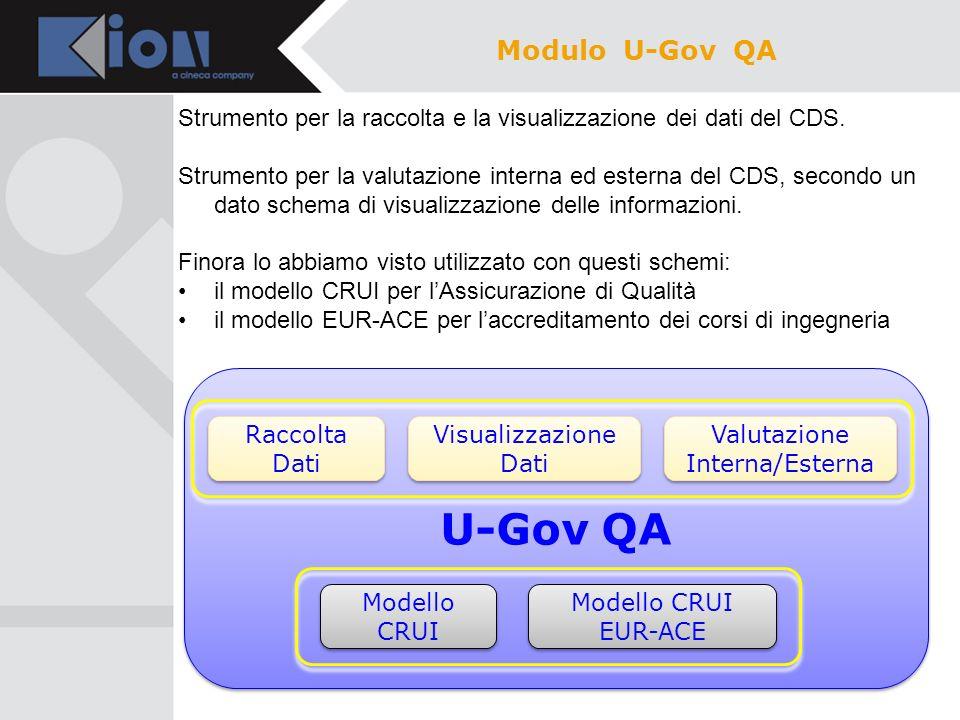 Il modulo U-Gov QA, è nato modellandosi sul Sistema CRUI per lAssicurazione della Qualità dei CDS, era quindi rigidamente legato a quel modello: Per potersi poi adeguare al modello EUR-ACE, è stato modificato per introdurre la CONFIGURABILITA dello schema, ovvero si è creata una struttura che consente di definire diversi schemi, che possano essere legati ai diversi CDS, e per ogni CDS a più contesti possibili Modulo U-Gov QA MODELLO CRUI MODELLO EUR-ACE