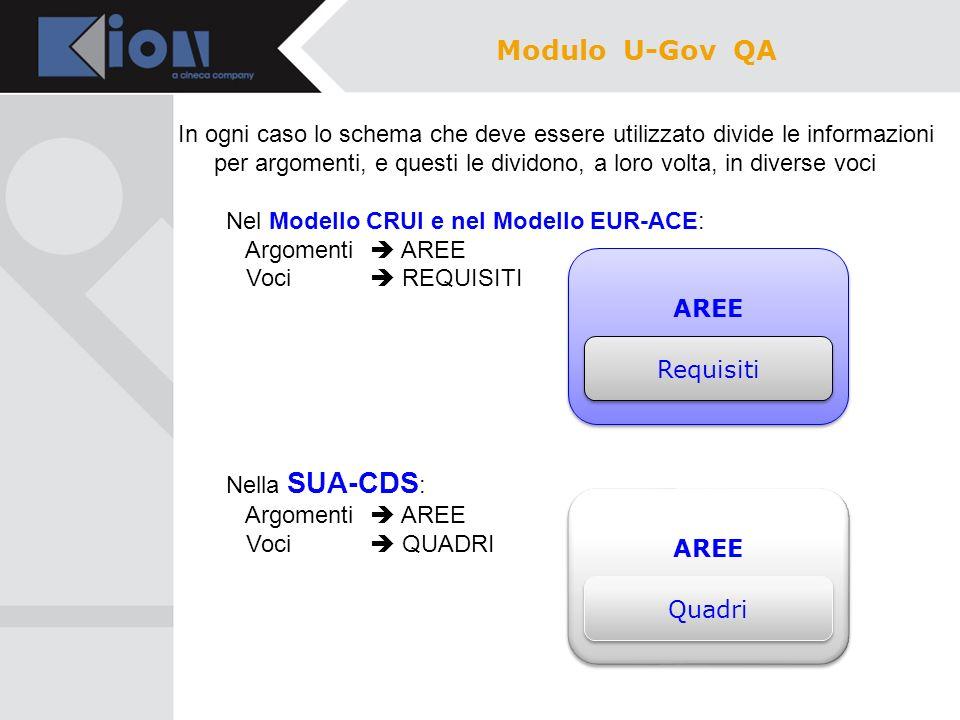 Schematizzando la struttura della SUA-CDS, arriviamo a poter individuare per ogni quadro il corrispondente requisito del Modello CRUI, quindi un dato già gestito da U-Gov Didattica Modulo U-Gov QA