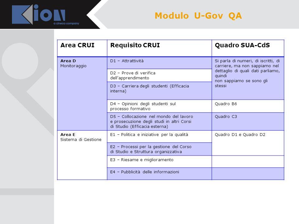 In conclusione, il modulo U-Gov QA può essere configurato per avere una visualizzazione LOCALE della SUA-CDS, basata sui dati raccolti in U-Gov Didattica.