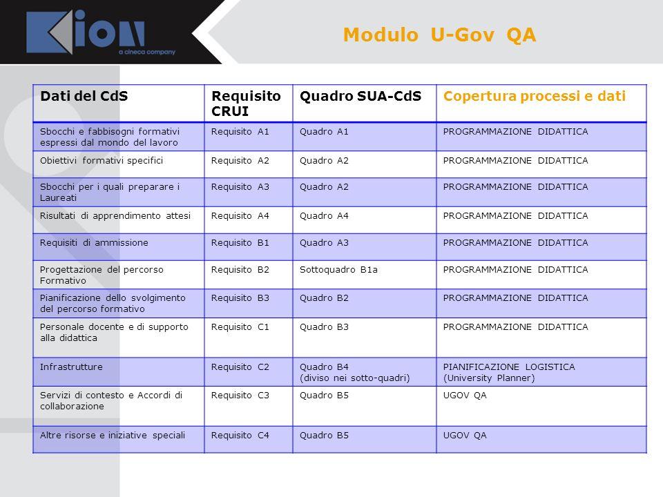 Dati del CdSRequisito CRUI Quadro SUA-CdSCopertura processi e dati AttrattivitàRequisito D1Si parla di numeri, di iscritti, di carriere, ma non sappiamo nel dettaglio di quali dati parliamo, quindi non sappiamo se sono gli stessi ESSE3-GISS (DATI ANS) Prove di verifica dellapprendimento Requisito D2 Carriera degli studenti (Efficacia interna) Requisito D3 Opinioni degli studenti sul processo formativo Requisito D4Quadro B6ESSE3-GISS (DATI ANS) Collocazione nel mondo del lavoro e prosecuzione degli studi in altri Corsi di Studio (Efficacia esterna) Requisito D5Quadro C3 (DATI ALMALAUREA o ALTRO) Politica e iniziative per la qualitàRequisito E1Quadro D1 e Quadro D2 UGOV QA Processi per la gestione del Corso di Studio e Struttura organizzativa Requisito E2 Riesame e miglioramentoRequisito E3UGOV QA Pubblicità delle informazioniRequisito E4UGOV QA Modulo U-Gov QA