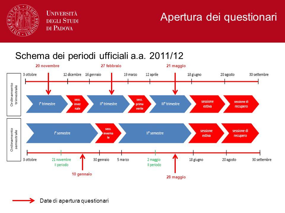 Apertura dei questionari Schema dei periodi ufficiali a.a. 2011/12 10 gennaio 28 maggio 20 novembre27 febbraio21 maggio Date di apertura questionari
