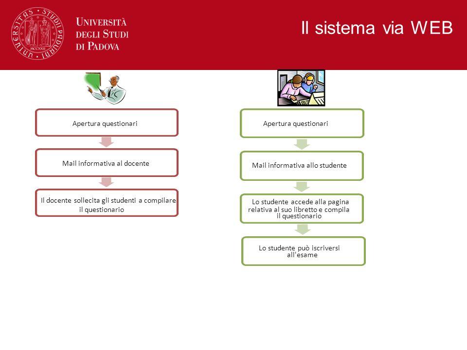 Il sistema via WEB Lo studente accede alla pagina relativa al suo libretto e compila il questionario Lo studente può iscriversi all'esame Apertura que
