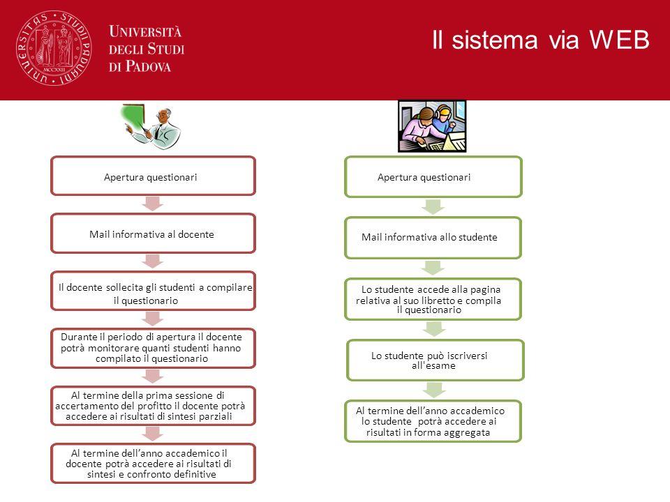 Il sistema via WEB Lo studente accede alla pagina relativa al suo libretto e compila il questionario Lo studente può iscriversi all'esame Al termine d