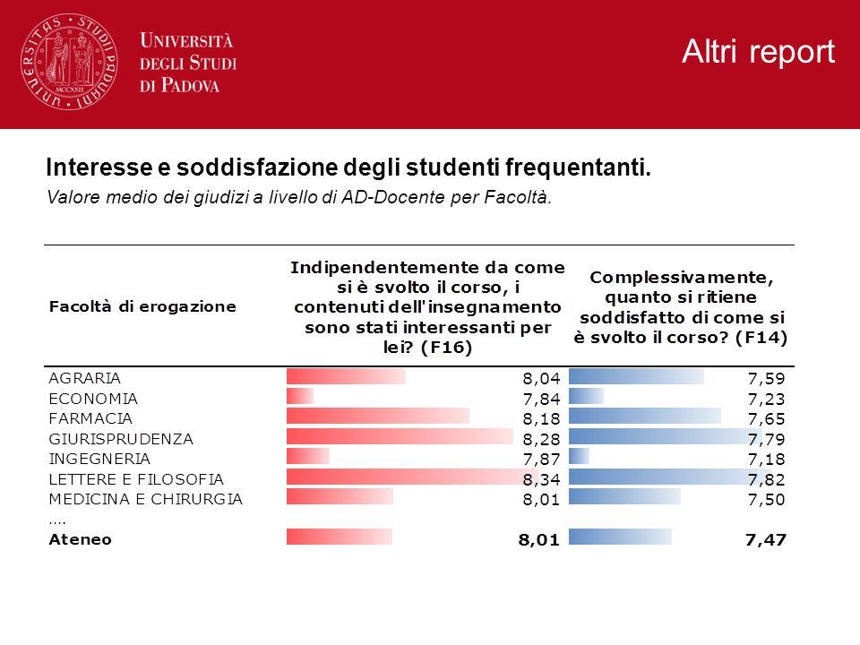 Altri report Interesse e soddisfazione degli studenti frequentanti. Valore medio dei giudizi a livello di AD-Docente per Facoltà.