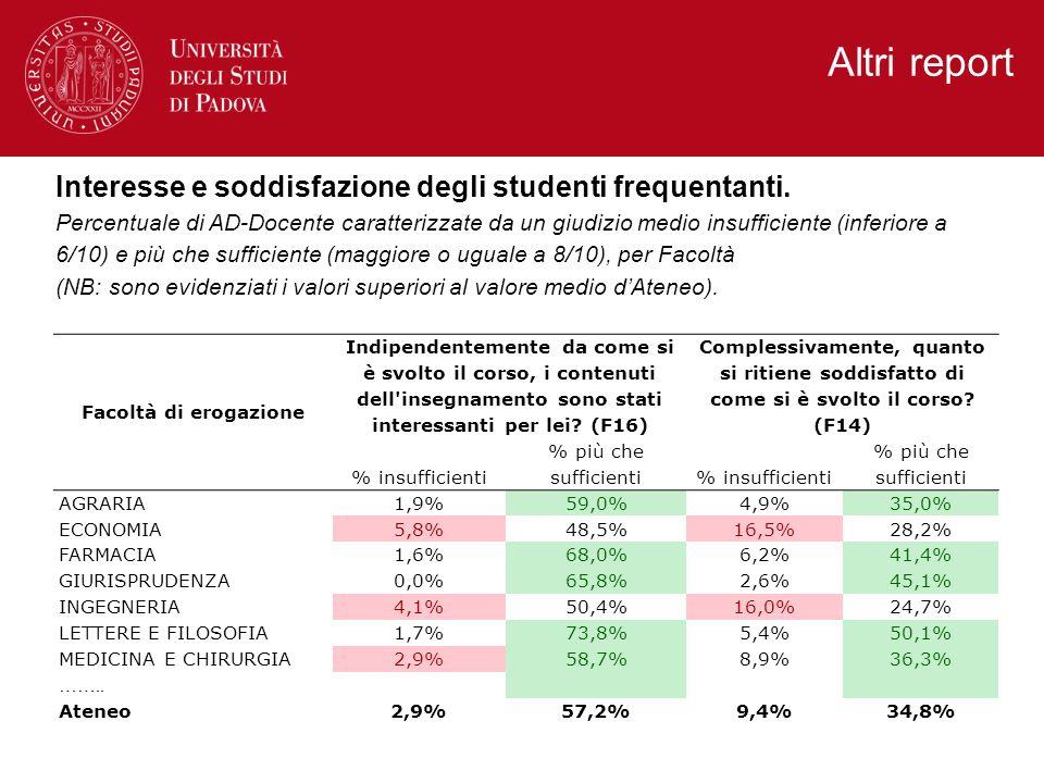 Altri report Interesse e soddisfazione degli studenti frequentanti. Percentuale di AD-Docente caratterizzate da un giudizio medio insufficiente (infer