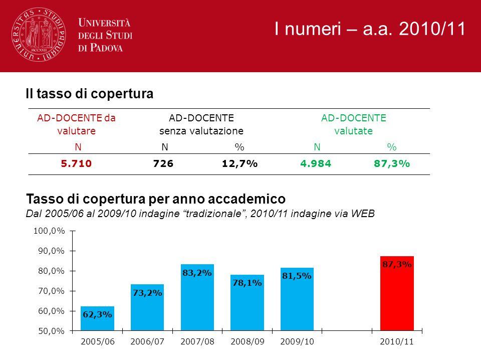 I numeri – a.a. 2010/11 Il tasso di copertura AD-DOCENTE da valutare AD-DOCENTE senza valutazione AD-DOCENTE valutate N N% N% 5.71072612,7%4.98487,3%