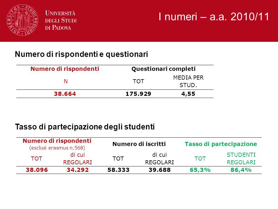 I numeri – a.a.2010/11 Ladesione degli studenti.