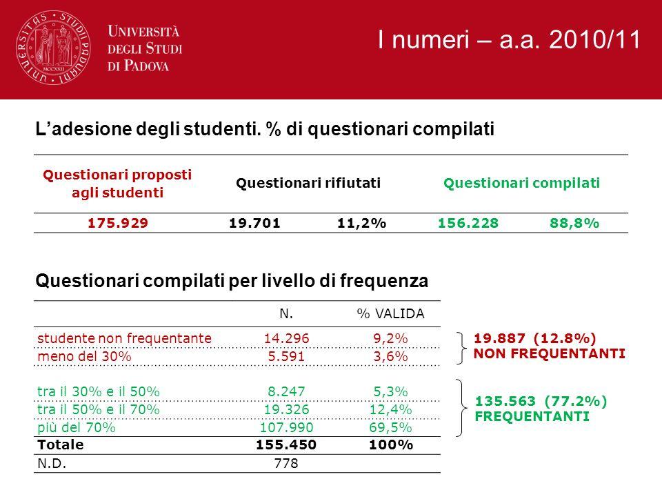 I numeri – a.a. 2010/11 Ladesione degli studenti. % di questionari compilati Questionari compilati per livello di frequenza Questionari proposti agli