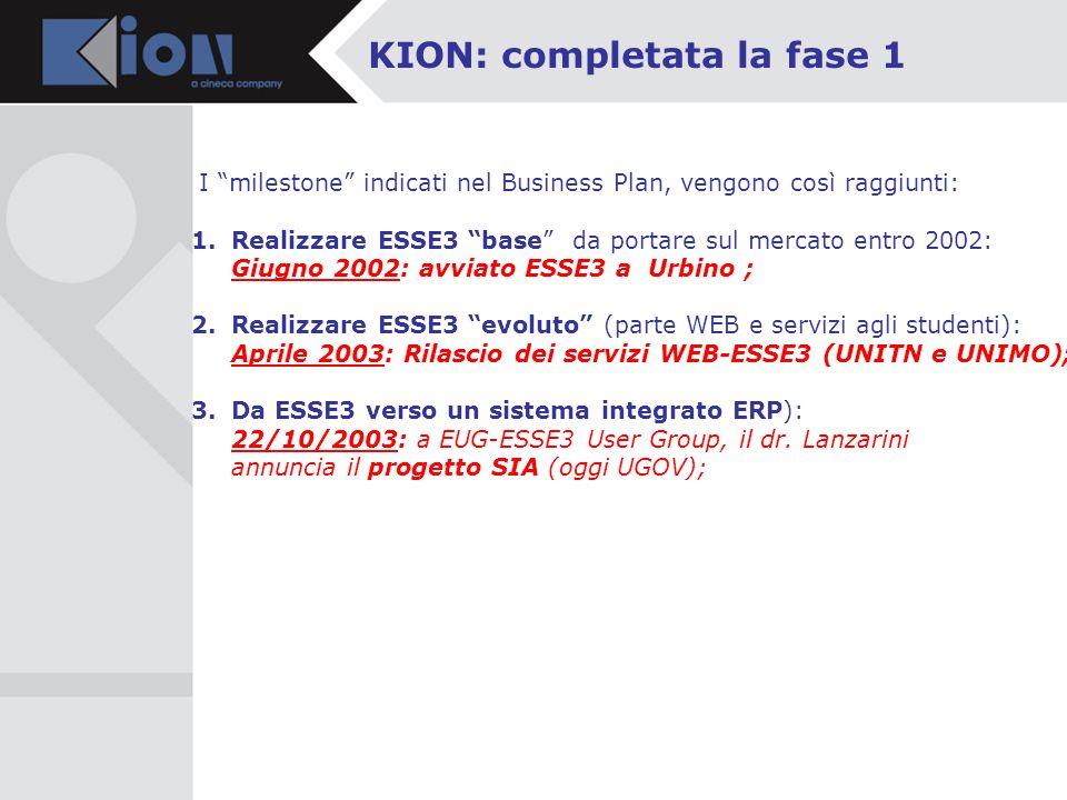 KION: completata la fase 1 I milestone indicati nel Business Plan, vengono così raggiunti: 1.Realizzare ESSE3 base da portare sul mercato entro 2002: