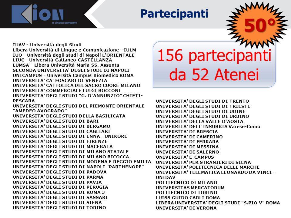 Partecipanti Ore 10.30 Inizio lavori Dottor Daniele LIVON - Direttore Amministrativo Università di Udine e Referente gruppo CODAU per ESSE3 Dottor Mar
