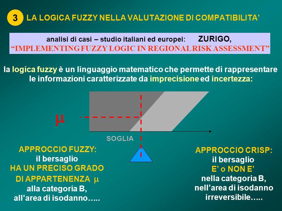 LA LOGICA FUZZY NELLA VALUTAZIONE DI COMPATIBILITA 3 analisi di casi – studio italiani ed europei: ZURIGO, IMPLEMENTING FUZZY LOGIC IN REGIONAL RISK A