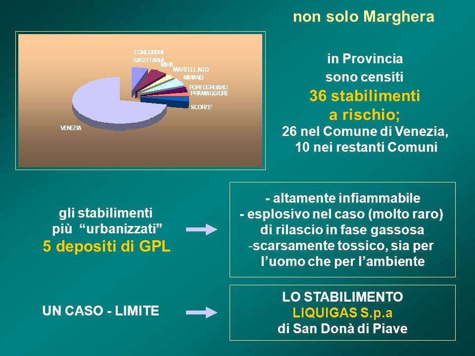 non solo Marghera in Provincia sono censiti 36 stabilimenti a rischio; 26 nel Comune di Venezia, 10 nei restanti Comuni UN CASO - LIMITE LO STABILIMENTO LIQUIGAS S.p.a di San Donà di Piave gli stabilimenti più urbanizzati 5 depositi di GPL - altamente infiammabile - esplosivo nel caso (molto raro) di rilascio in fase gassosa -scarsamente tossico, sia per luomo che per lambiente