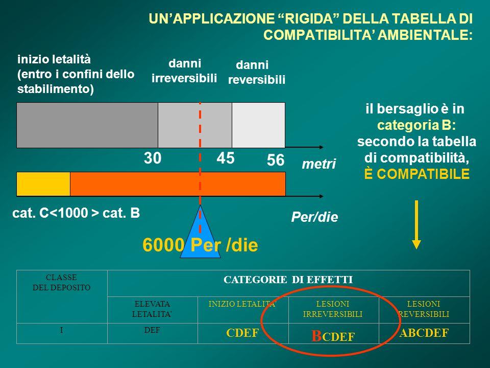 UNAPPLICAZIONE RIGIDA DELLA TABELLA DI COMPATIBILITA AMBIENTALE: 6000 Per /die 3045 56 cat.
