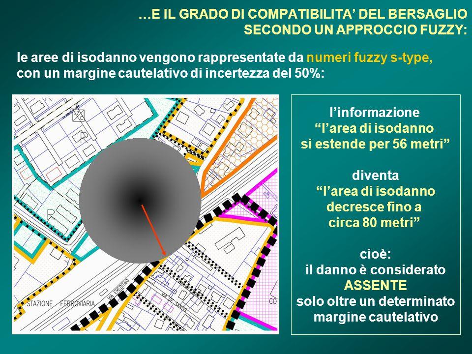 …E IL GRADO DI COMPATIBILITA DEL BERSAGLIO SECONDO UN APPROCCIO FUZZY: le aree di isodanno vengono rappresentate da numeri fuzzy s-type, con un margin
