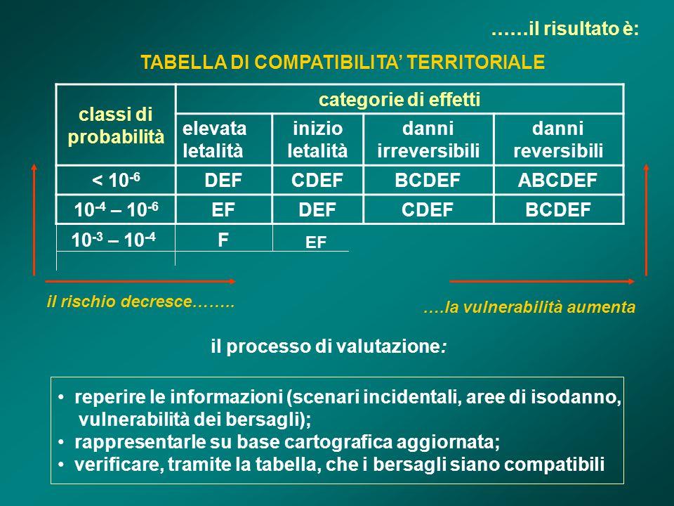 ……il risultato è: classi di probabilità categorie di effetti elevata letalità inizio letalità danni irreversibili danni reversibili < 10 -6 DEFCDEFBCDEFABCDEF 10 -4 – 10 -6 EFDEFCDEFBCDEF TABELLA DI COMPATIBILITA TERRITORIALE il processo di valutazione: 10 -3 – 10 -4 F EF il rischio decresce……..