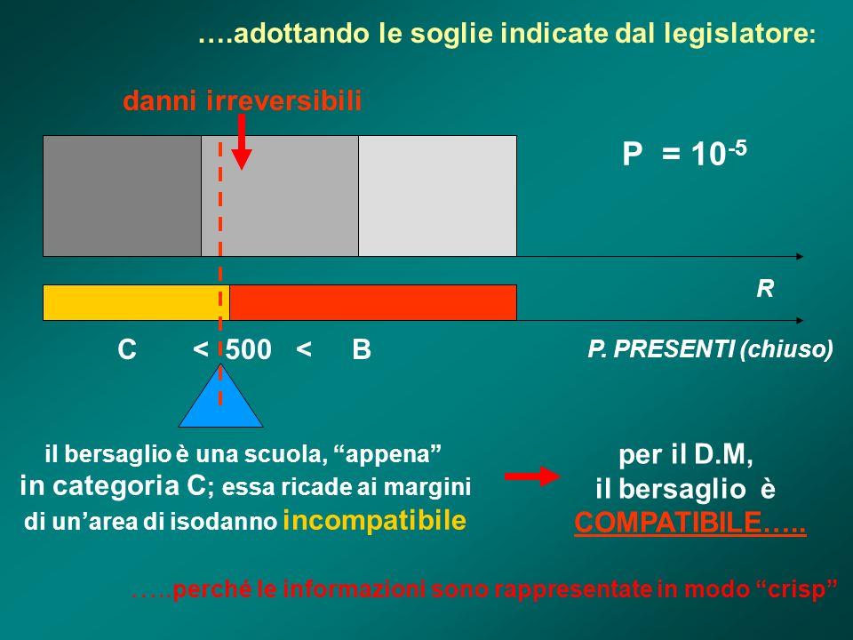 ….adottando le soglie indicate dal legislatore : R danni irreversibili P = 10 -5 C < 500 < B P. PRESENTI (chiuso) il bersaglio è una scuola, appena in