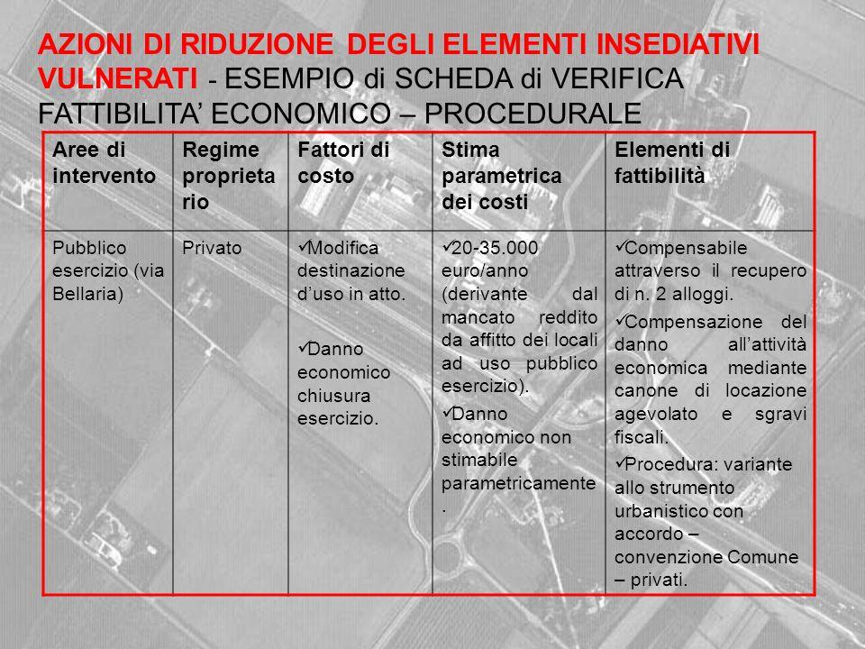 Aree di intervento Regime proprieta rio Fattori di costo Stima parametrica dei costi Elementi di fattibilità Pubblico esercizio (via Bellaria) Privato Modifica destinazione duso in atto.