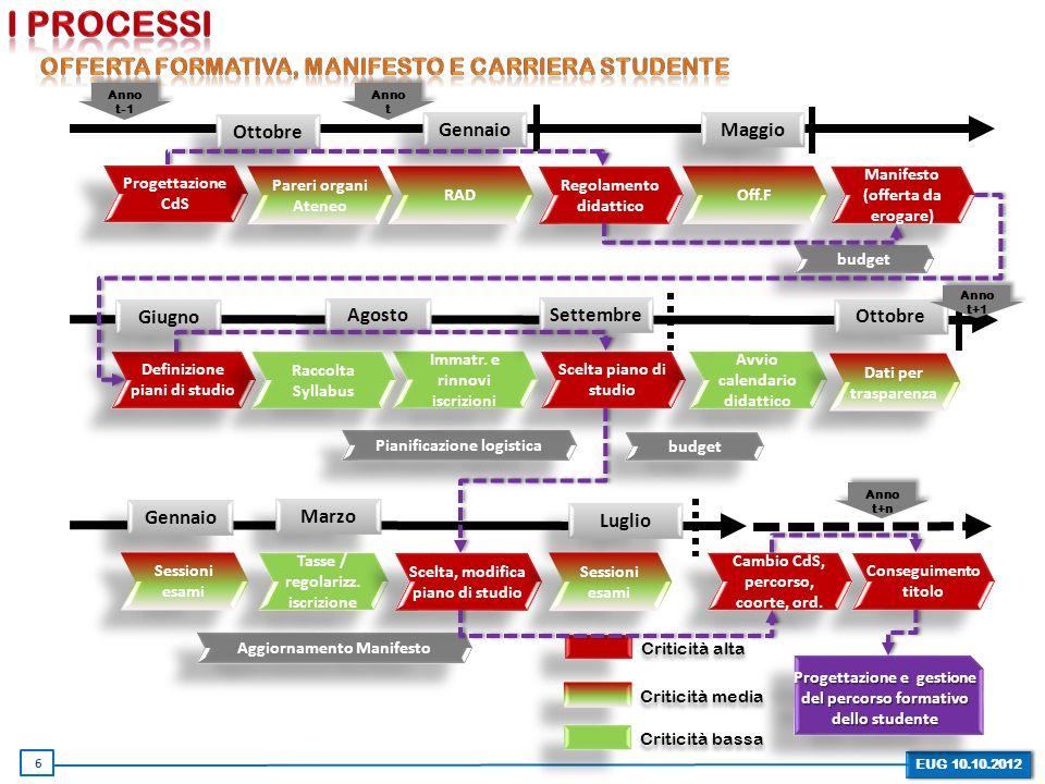 EUG 10.10.2012 Progettazione CdS budget Pianificazione logistica Scelta piano di studio Immatr.