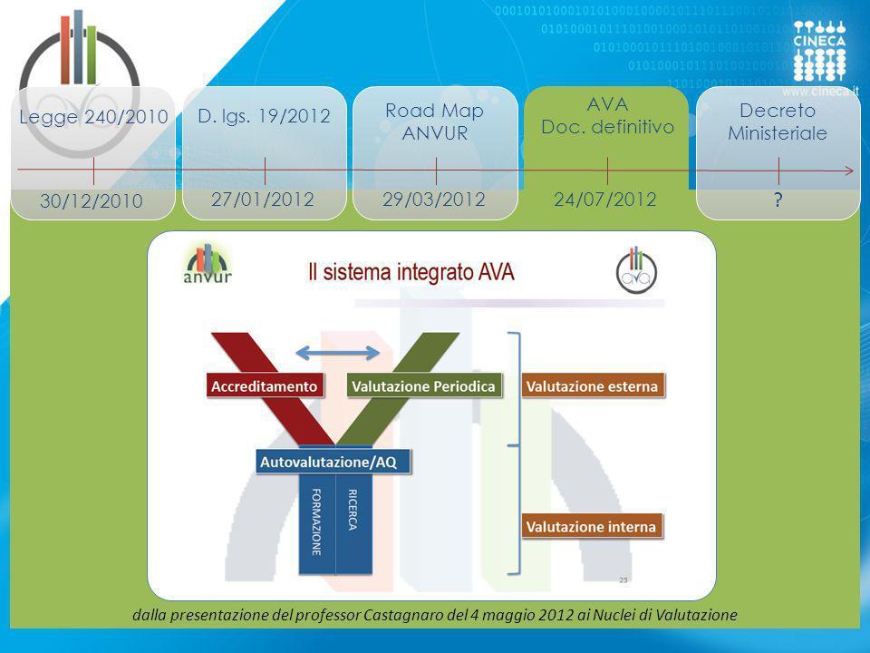 dalla presentazione del professor Castagnaro del 4 maggio 2012 ai Nuclei di Valutazione Legge 240/2010 D. lgs. 19/2012 30/12/2010 27/01/201229/03/2012