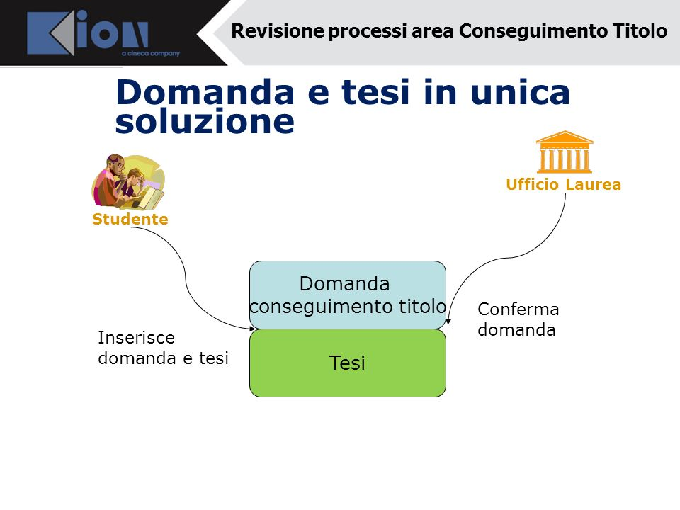 Domanda e tesi in unica soluzione Ufficio Laurea Studente Domanda conseguimento titolo Tesi Inserisce domanda e tesi Conferma domanda Revisione proces