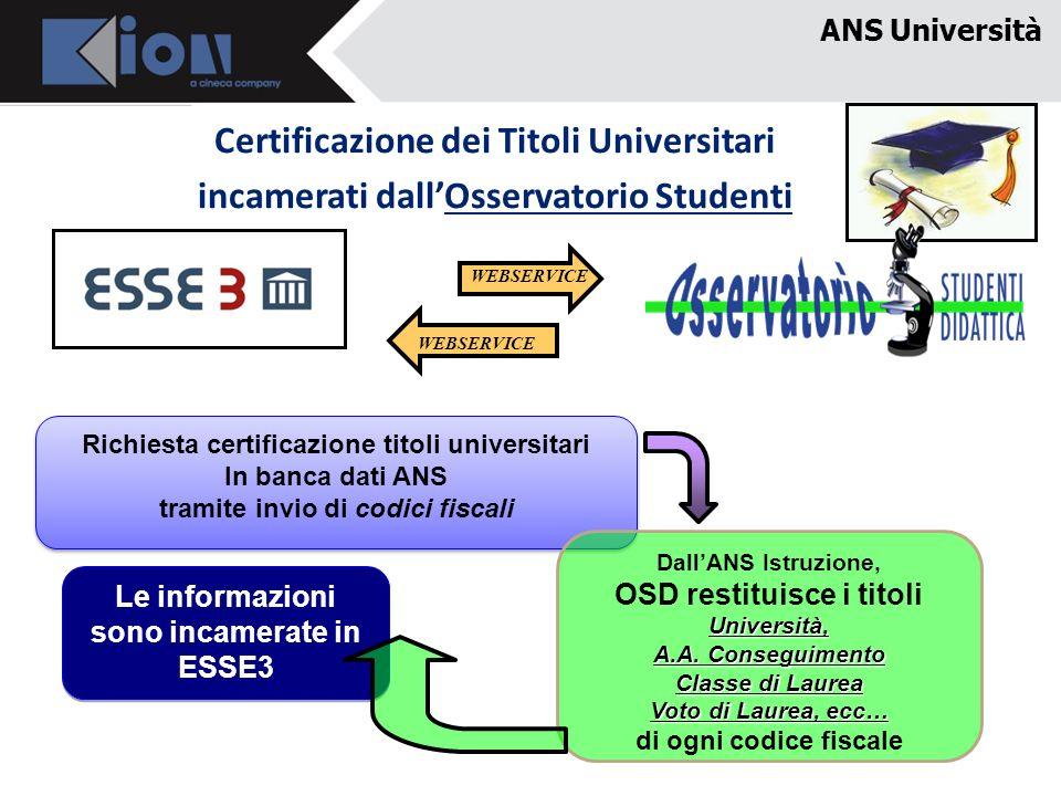 ANS Università Certificazione dei Titoli Universitari incamerati dallOsservatorio Studenti Richiesta certificazione titoli universitari In banca dati