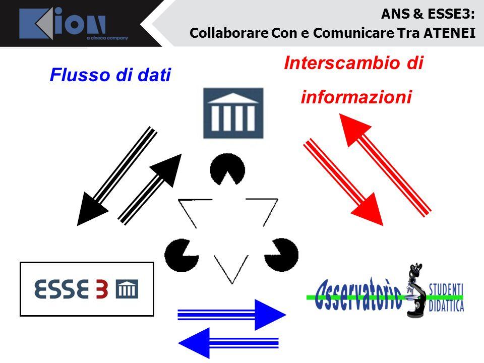 ANS & ESSE3: Collaborare Con e Comunicare Tra ATENEI Flusso di dati Interscambio di informazioni