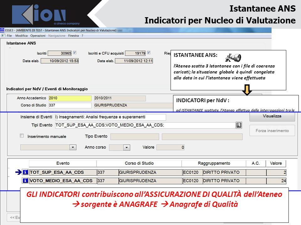 Istantanee ANS Indicatori per Nucleo di Valutazione ISTANTANEE ANS: lAteneo scatta 3 Istantanee con i file di coerenza caricati; la situazione globale