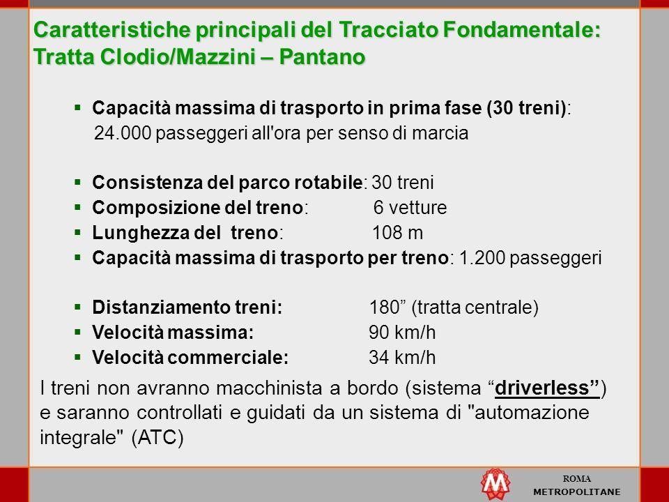 ROMA METROPOLITANE Capacità massima di trasporto in prima fase (30 treni): 24.000 passeggeri all ora per senso di marcia Consistenza del parco rotabile: 30 treni Composizione del treno: 6 vetture Lunghezza del treno: 108 m Capacità massima di trasporto per treno: 1.200 passeggeri Distanziamento treni:180 (tratta centrale) Velocità massima:90 km/h Velocità commerciale:34 km/h I treni non avranno macchinista a bordo (sistema driverless) e saranno controllati e guidati da un sistema di automazione integrale (ATC) Caratteristiche principali del Tracciato Fondamentale: Tratta Clodio/Mazzini – Pantano