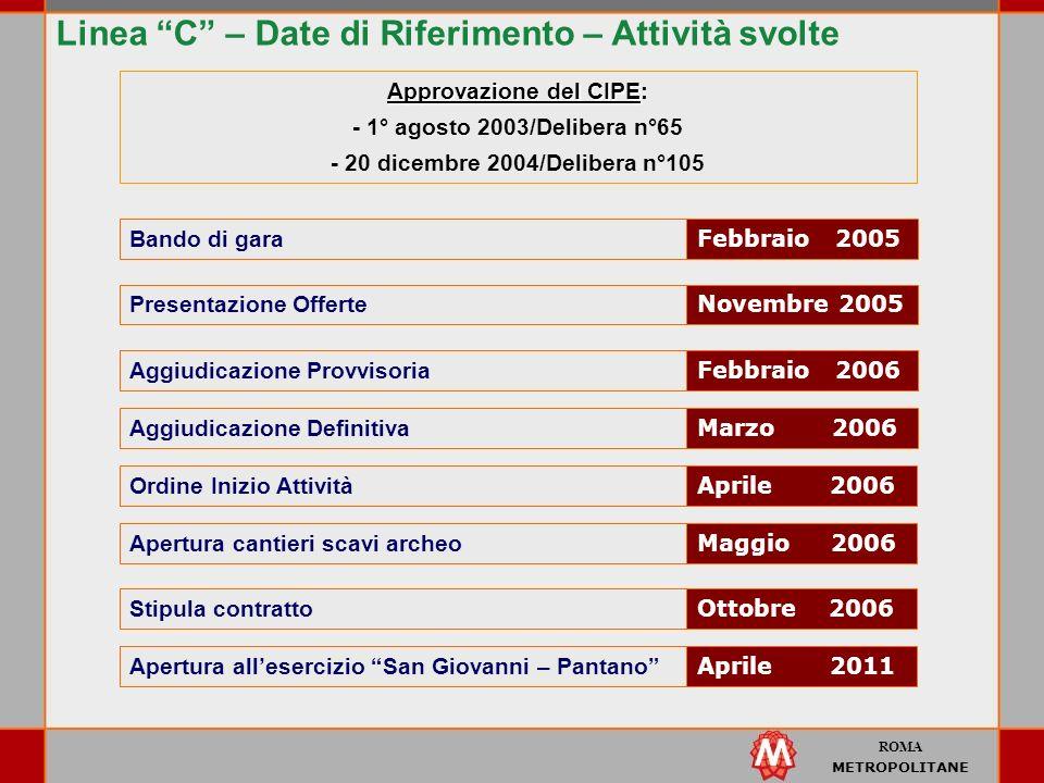 ROMA METROPOLITANE Linea C – Date di Riferimento – Attività svolte Presentazione Offerte Febbraio 2005 Bando di gara Novembre 2005 Aggiudicazione Prov