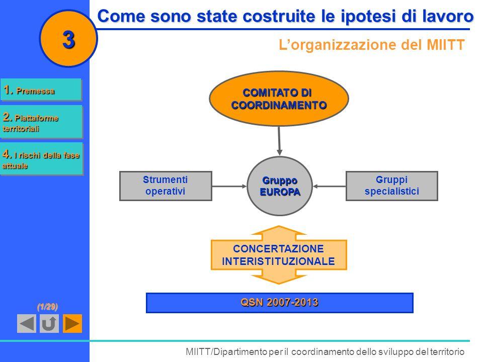 Come sono state costruite le ipotesi di lavoro Lorganizzazione del MIITT MIITT/Dipartimento per il coordinamento dello sviluppo del territorio 3 Grupp