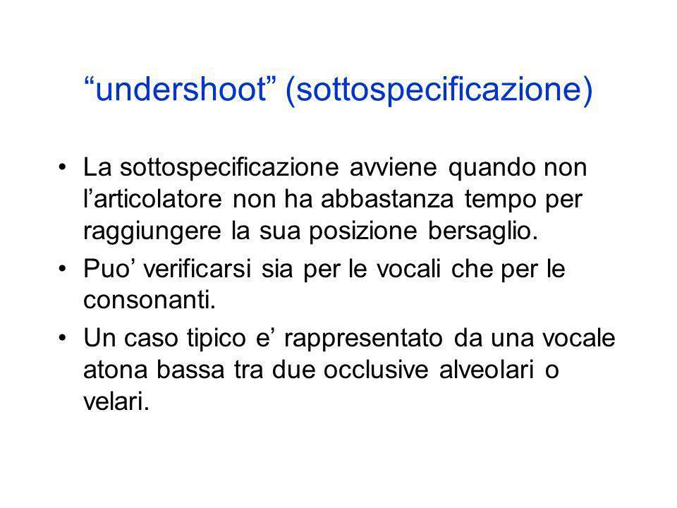 undershoot (sottospecificazione) La sottospecificazione avviene quando non larticolatore non ha abbastanza tempo per raggiungere la sua posizione bers